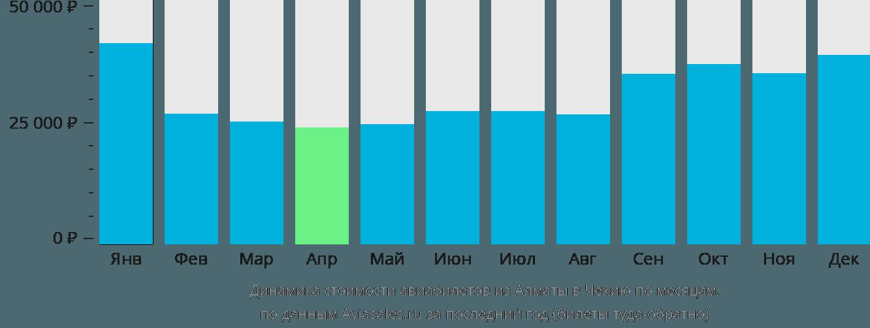 Динамика стоимости авиабилетов из Алматы в Чехию по месяцам