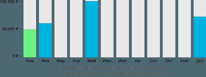 Динамика стоимости авиабилетов из Алматы в Дакку по месяцам