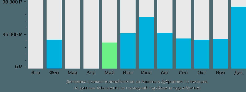 Динамика стоимости авиабилетов из Алматы в Дубровник по месяцам