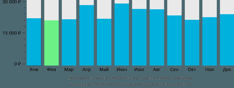Динамика стоимости авиабилетов из Алматы в Дели по месяцам