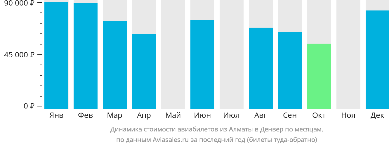 Динамика стоимости авиабилетов из Алматы в Денвер по месяцам