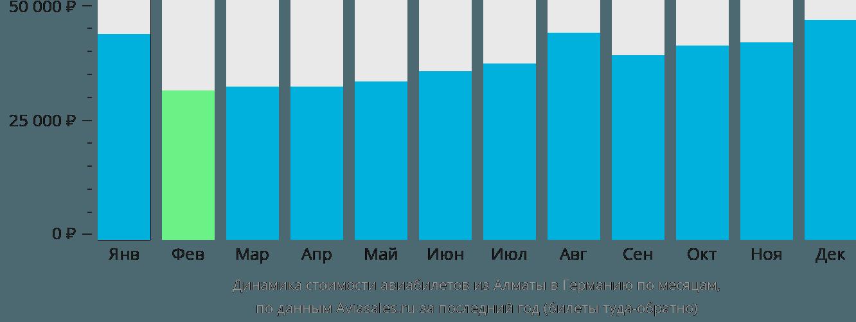 Динамика стоимости авиабилетов из Алматы в Германию по месяцам