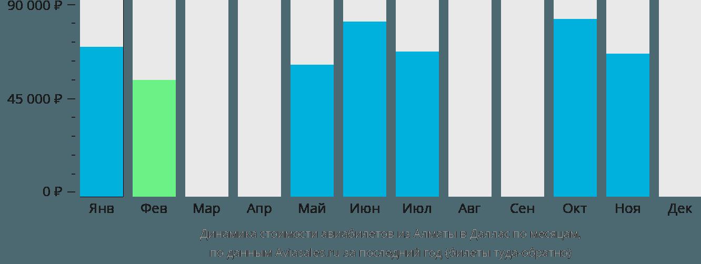 Динамика стоимости авиабилетов из Алматы в Даллас по месяцам