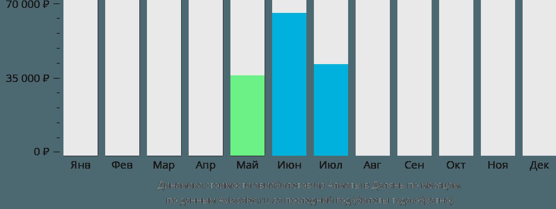 Динамика стоимости авиабилетов из Алматы в Далянь по месяцам