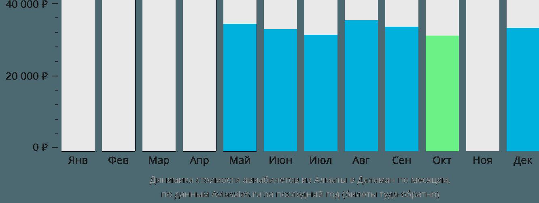 Динамика стоимости авиабилетов из Алматы в Даламан по месяцам