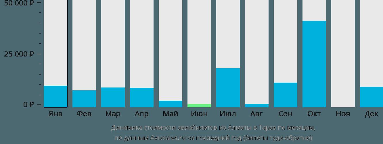 Динамика стоимости авиабилетов из Алматы в Тараз по месяцам