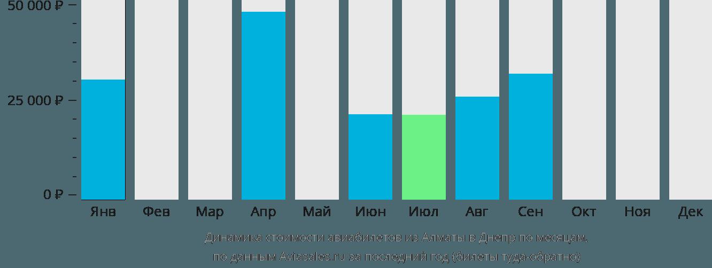Динамика стоимости авиабилетов из Алматы в Днепр по месяцам