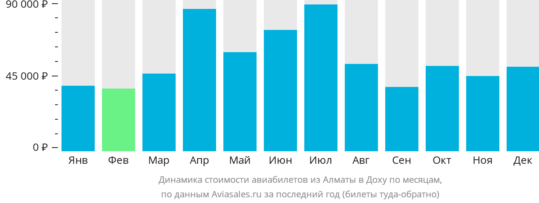 Динамика стоимости авиабилетов из Алматы в Доху по месяцам