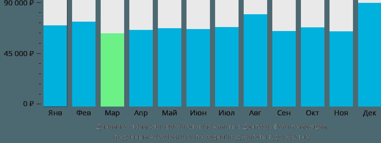Динамика стоимости авиабилетов из Алматы в Денпасар (Бали) по месяцам