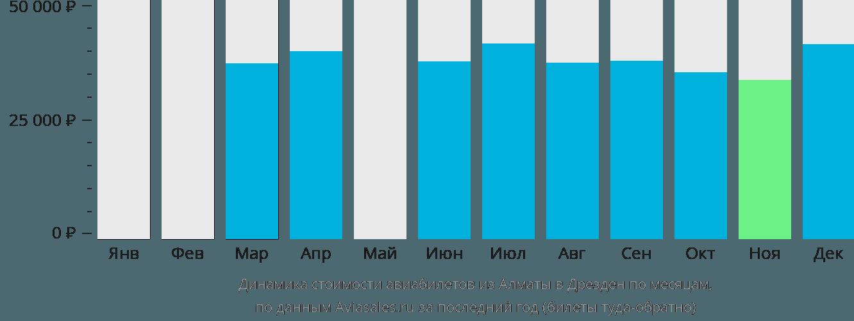 Динамика стоимости авиабилетов из Алматы в Дрезден по месяцам