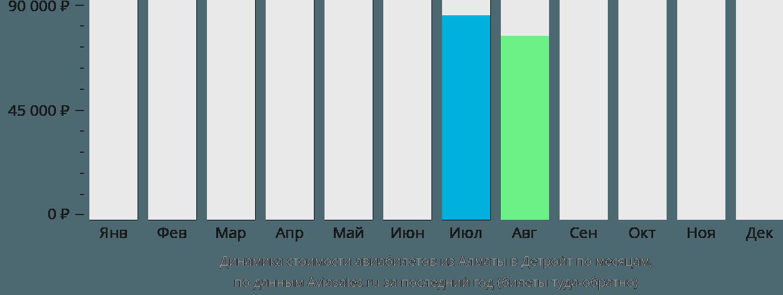 Динамика стоимости авиабилетов из Алматы в Детройт по месяцам