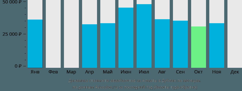 Динамика стоимости авиабилетов из Алматы в Дублин по месяцам