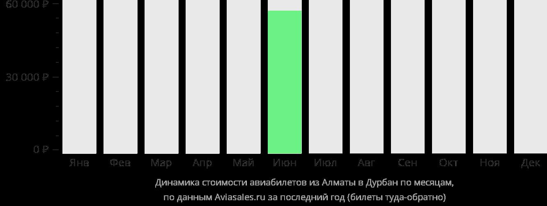 Динамика стоимости авиабилетов из Алматы в Дурбан по месяцам