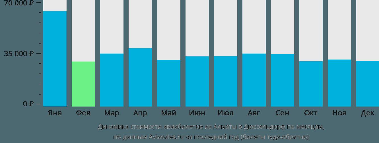 Динамика стоимости авиабилетов из Алматы в Дюссельдорф по месяцам