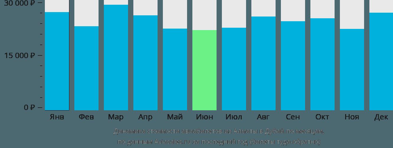 Динамика стоимости авиабилетов из Алматы в Дубай по месяцам