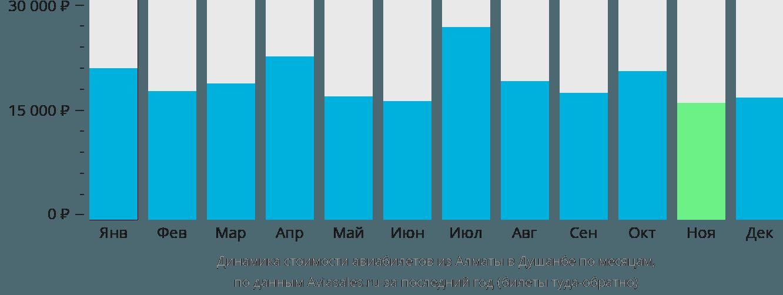 Динамика стоимости авиабилетов из Алматы в Душанбе по месяцам