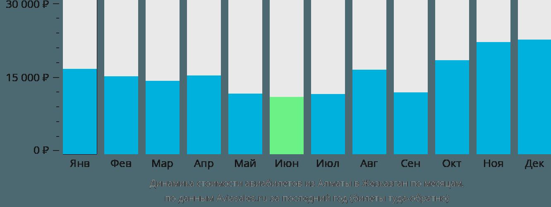 Динамика стоимости авиабилетов из Алматы в Жезказган по месяцам