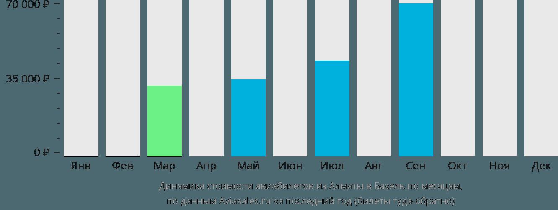 Динамика стоимости авиабилетов из Алматы в Базель по месяцам