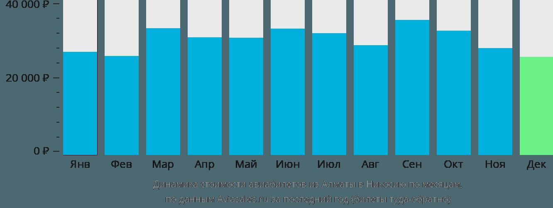 Динамика стоимости авиабилетов из Алматы в Никосию по месяцам