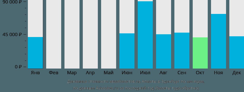 Динамика стоимости авиабилетов из Алматы в Эдинбург по месяцам