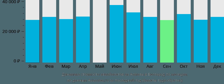Динамика стоимости авиабилетов из Алматы в Белгород по месяцам