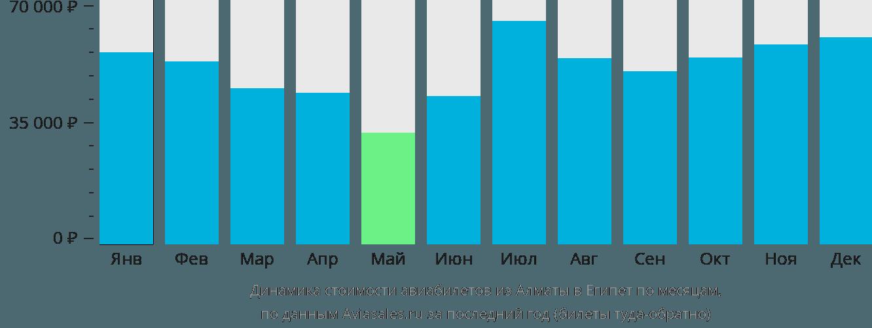 Динамика стоимости авиабилетов из Алматы в Египет по месяцам