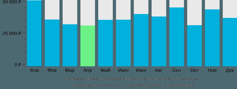 Динамика стоимости авиабилетов из Алматы в Испанию по месяцам