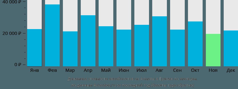 Динамика стоимости авиабилетов из Алматы в Ереван по месяцам