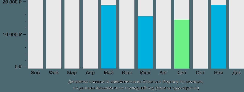 Динамика стоимости авиабилетов из Алматы в Фергану по месяцам