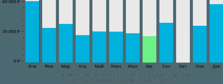 Динамика стоимости авиабилетов из Алматы в Финляндию по месяцам