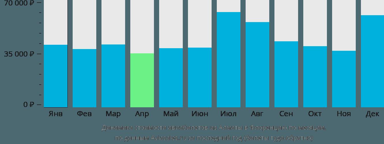 Динамика стоимости авиабилетов из Алматы в Флоренцию по месяцам