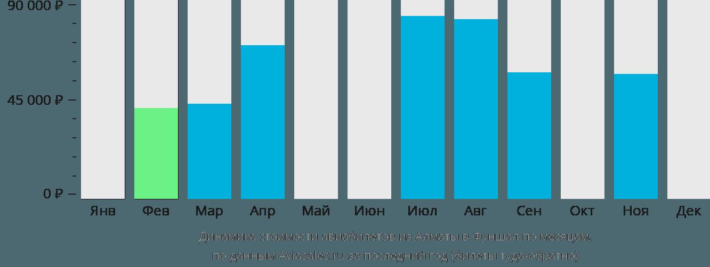 Динамика стоимости авиабилетов из Алматы в Фуншал по месяцам