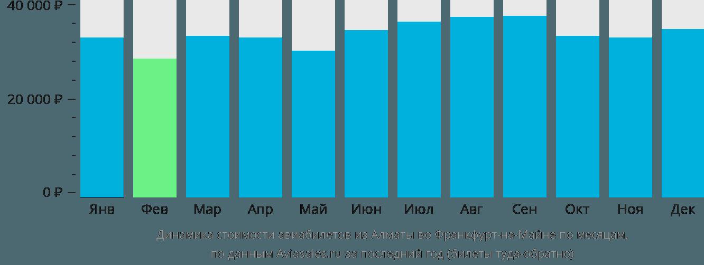 Динамика стоимости авиабилетов из Алматы во Франкфурт-на-Майне по месяцам