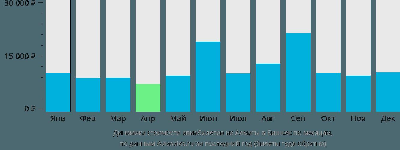 Динамика стоимости авиабилетов из Алматы в Бишкек по месяцам