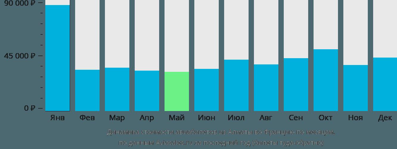 Динамика стоимости авиабилетов из Алматы во Францию по месяцам