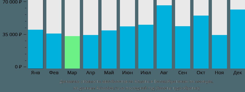Динамика стоимости авиабилетов из Алматы в Великобританию по месяцам