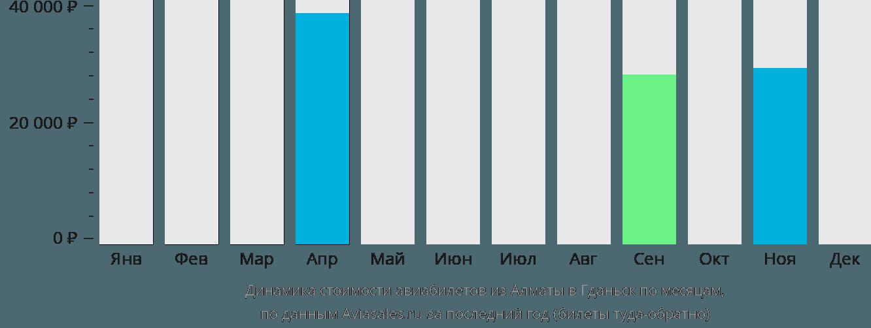Динамика стоимости авиабилетов из Алматы в Гданьск по месяцам
