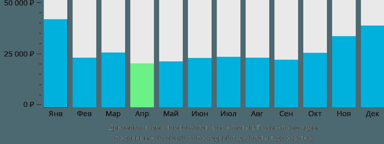 Динамика стоимости авиабилетов из Алматы в Грузию по месяцам