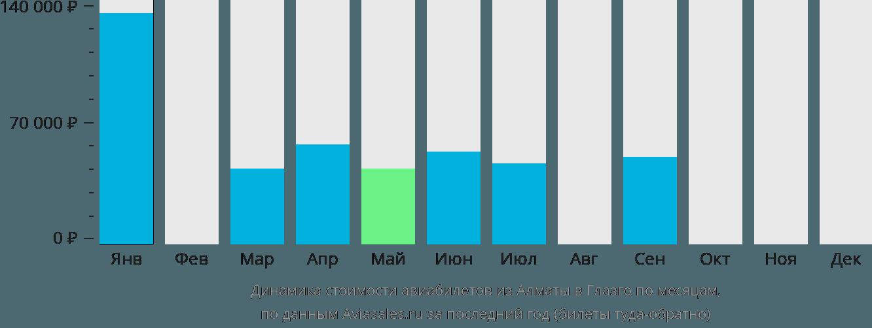 Динамика стоимости авиабилетов из Алматы в Глазго по месяцам