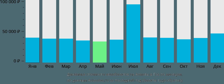 Динамика стоимости авиабилетов из Алматы в Гоа по месяцам