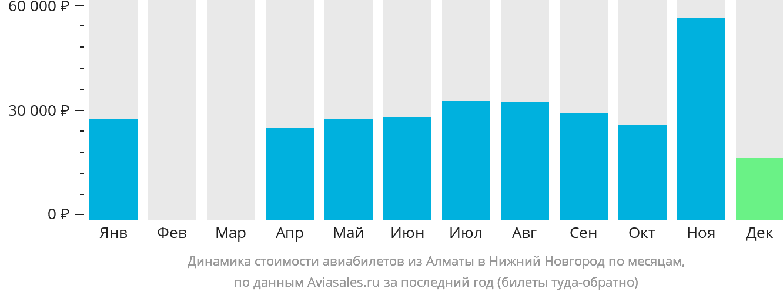 Динамика стоимости авиабилетов из Алматы в Нижний Новгород по месяцам