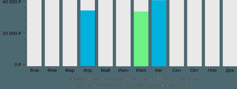 Динамика стоимости авиабилетов из Алматы в Гётеборг по месяцам
