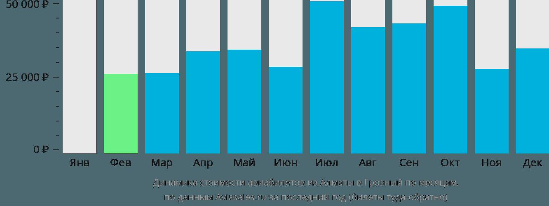Динамика стоимости авиабилетов из Алматы в Грозный по месяцам