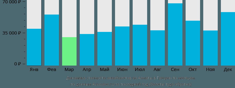 Динамика стоимости авиабилетов из Алматы в Грецию по месяцам