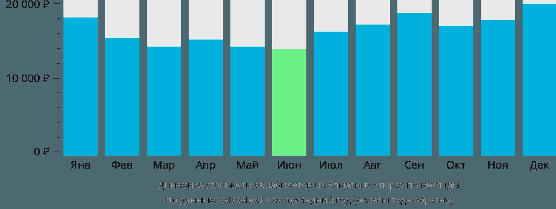 Динамика стоимости авиабилетов из Алматы в Атырау по месяцам