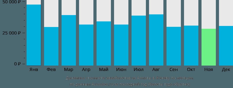 Динамика стоимости авиабилетов из Алматы в Женеву по месяцам