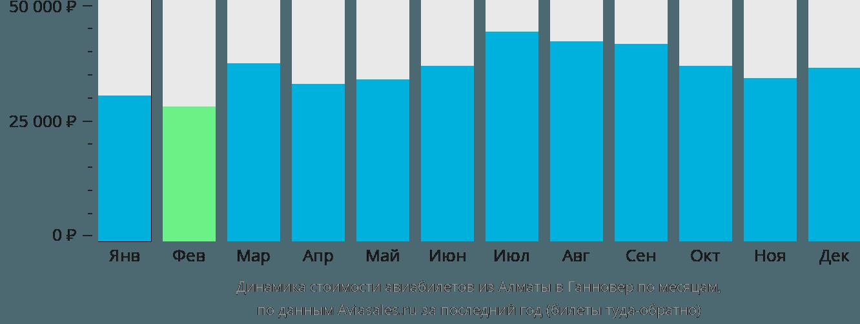 Динамика стоимости авиабилетов из Алматы в Ганновер по месяцам