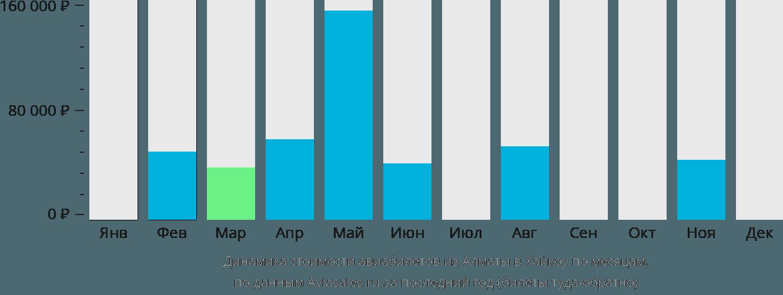 Динамика стоимости авиабилетов из Алматы в Хайкоу по месяцам