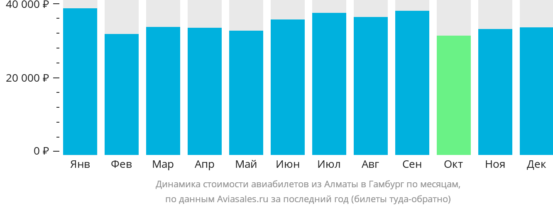 Динамика стоимости авиабилетов из Алматы в Гамбург по месяцам