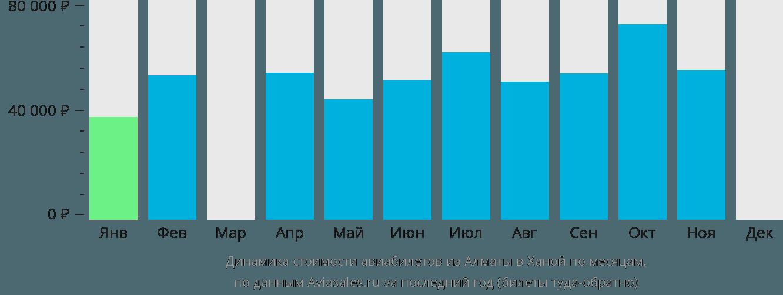 Динамика стоимости авиабилетов из Алматы в Ханой по месяцам
